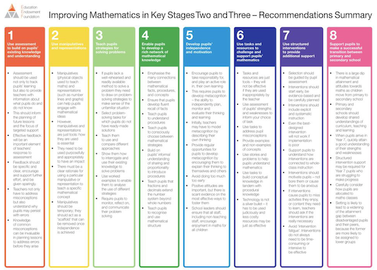 Improving Mathematics in Key Stages Two and Three