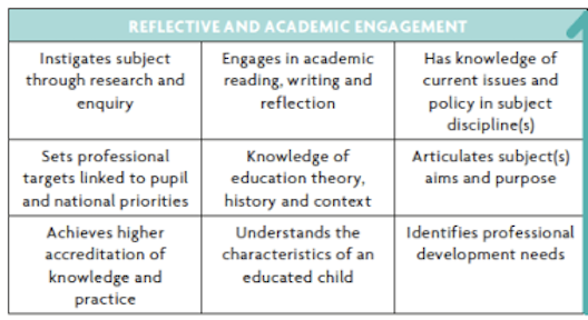 Reflective and Academic Engagement Chart