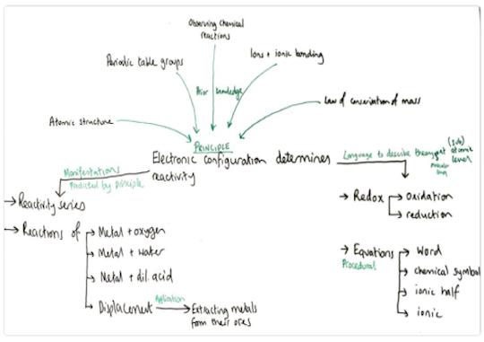 Science Diagram