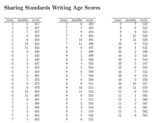 Writing Age
