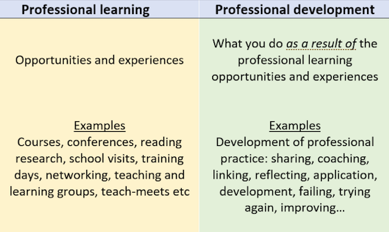 Learning/Development Diagram